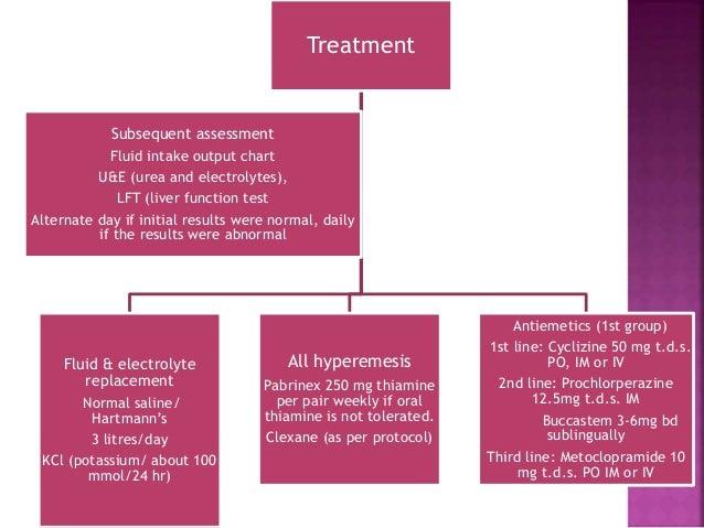 Management of hyperemesis gravidarum guidelines - copy