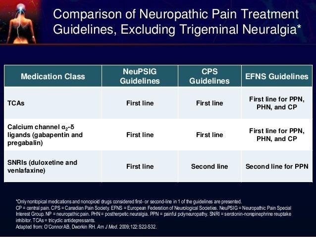 pregabalin duloxetine treatment neuropathic pain disorders and drug