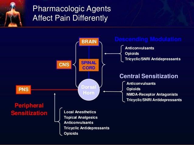 Management Of Neuropathic Pain
