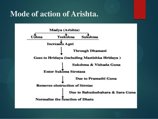 Mode of action of Arishta.