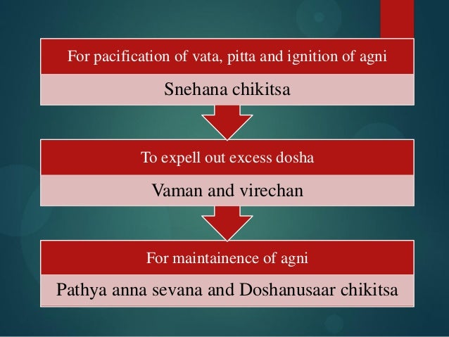 For maintainence of agni Pathya anna sevana and Doshanusaar chikitsa To expell out excess dosha Vaman and virechan For pac...
