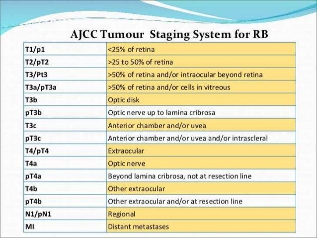 Management Of Retinoblastoma Amp Current Trends