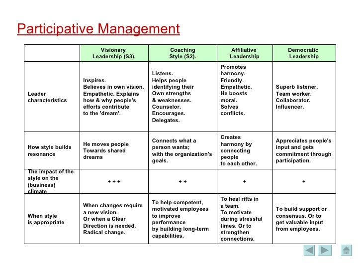 Participative Management 6 slides