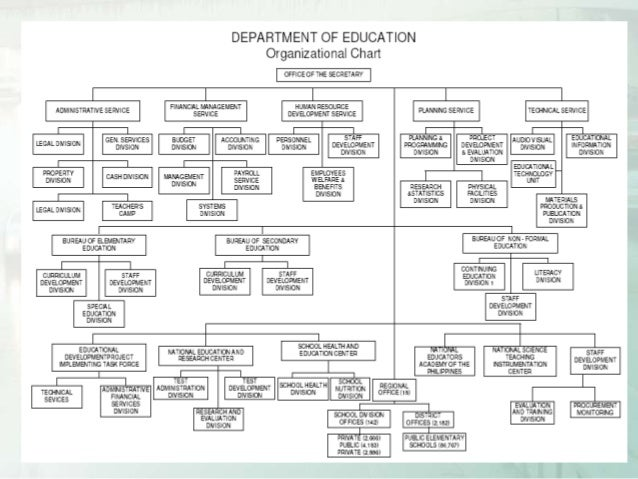 Department of Education (RA 9155), DepEd Set Up