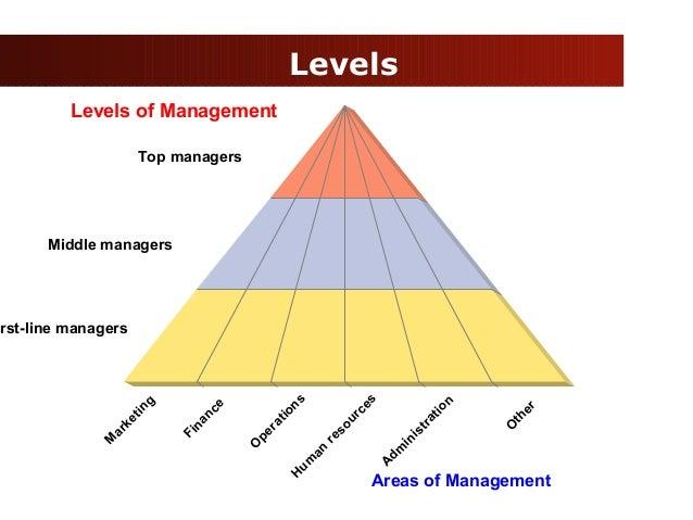 4 levels of management