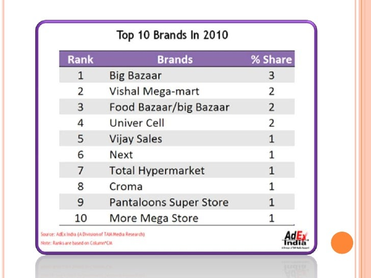 study on pantaloon Abfrl acquired pantaloons to get a foothold in the women's wear  as per a  nielsen study, extensions of existing fmcg brands are 5x more.