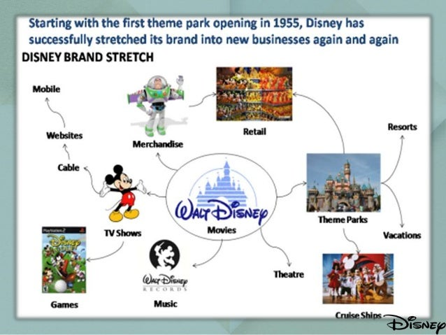 disney world marketing mix One of disney's habits that has helped launch and maintain their brand's success is that they listen and respond to what they hear it's not uncommon to get stopped by a survey taker in one of the theme parks here's an example kids arrive at disney world with one goal meet mickey mouse it's their core reason for making the journey.