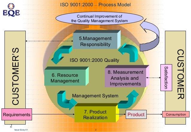 Модель исо 9001 2000 реферат экологическая сертификация и стандартизация продукции