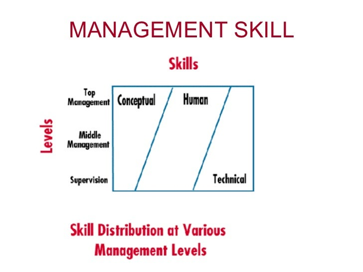 managerial skill Managerial skills courses the rome business school runs specific training  courses for the acquisition of professionalizing managerial competencies able to .