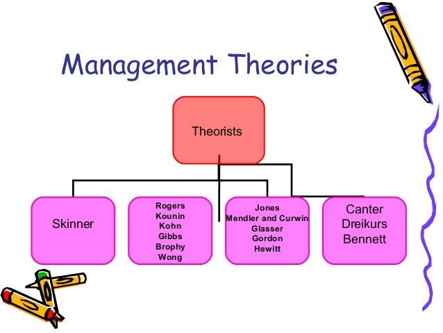 The Development of Management Theory |authorSTREAM