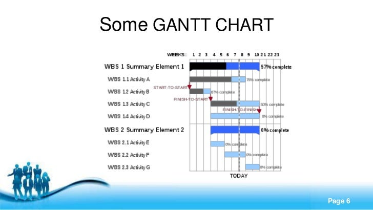 Some GANTT CHART   Free Powerpoint Templates                               Page 6