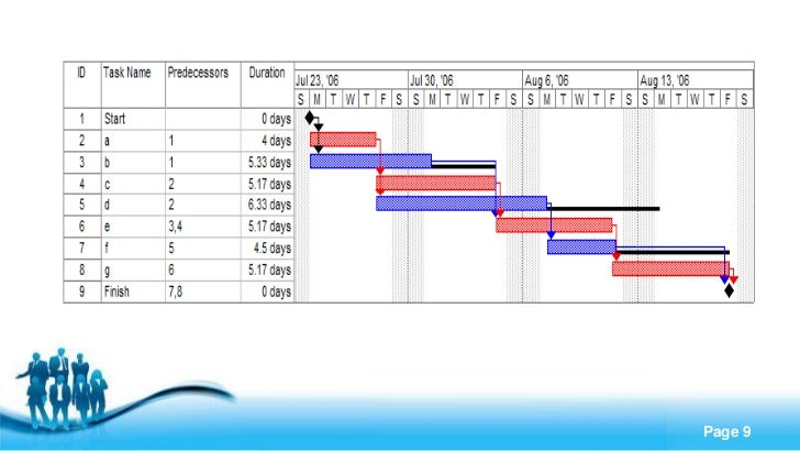 The gantt chart free powerpoint templates page 9 toneelgroepblik Images