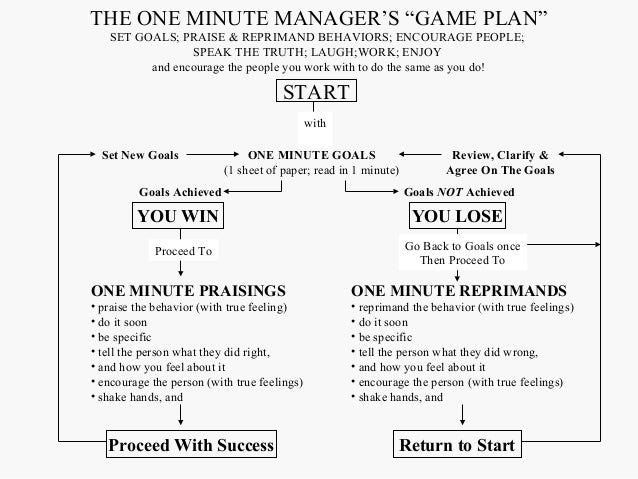 one minute manager essay example Philosophy philosophies workforce essays - analysis of the one minute  manager by  the one minute manager by kenneth blanchard, phd and  spencer  wind in the willows is a satirical reflection of the english social  structure of the late.
