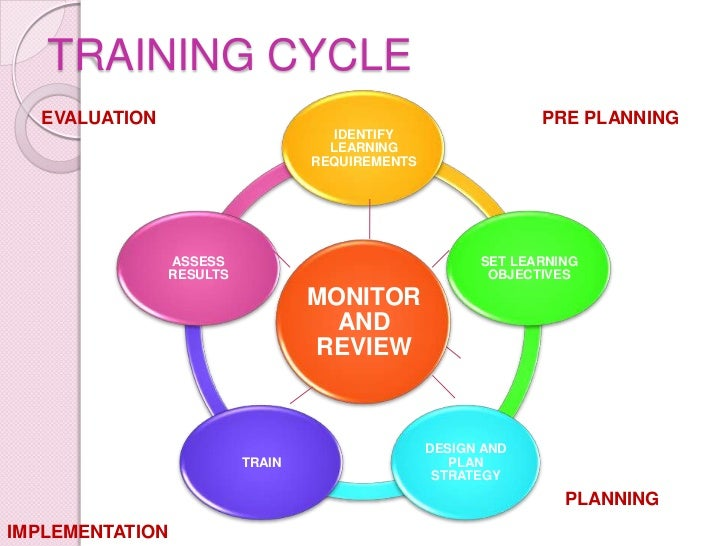 Systematic training cycle