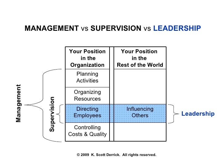 supervision ad leadership notes The associated general contractors of america's supervisory training program leadership and motivation new skills for effective supervision.