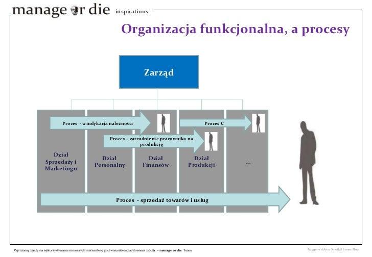Organizacja funkcjonalna, a procesy  Zarząd Dział Sprzedaży i Marketingu Dział  Personalny Dział Finansów Dział Produkcji ...