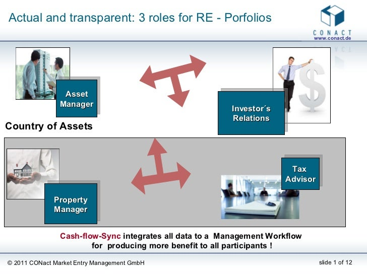 Actual and transparent: 3 roles for RE - Porfolios Property Manager Asset Manager Investor´s Relations Country of Assets C...