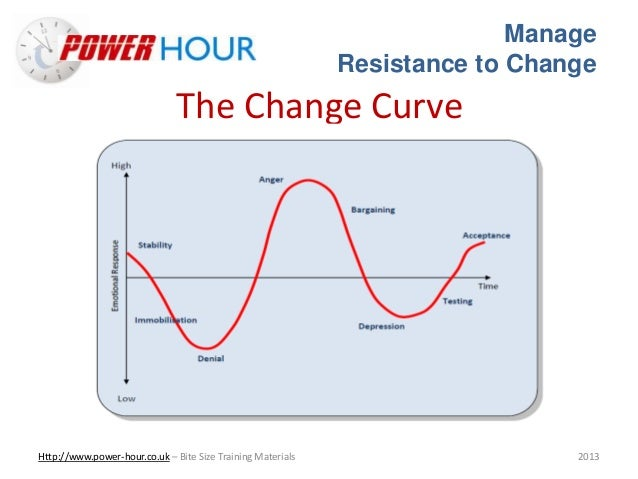 resistance to change management Overcome resistance to change with two conversations sally  and teaching students and executives about the change management  type of resistance,.
