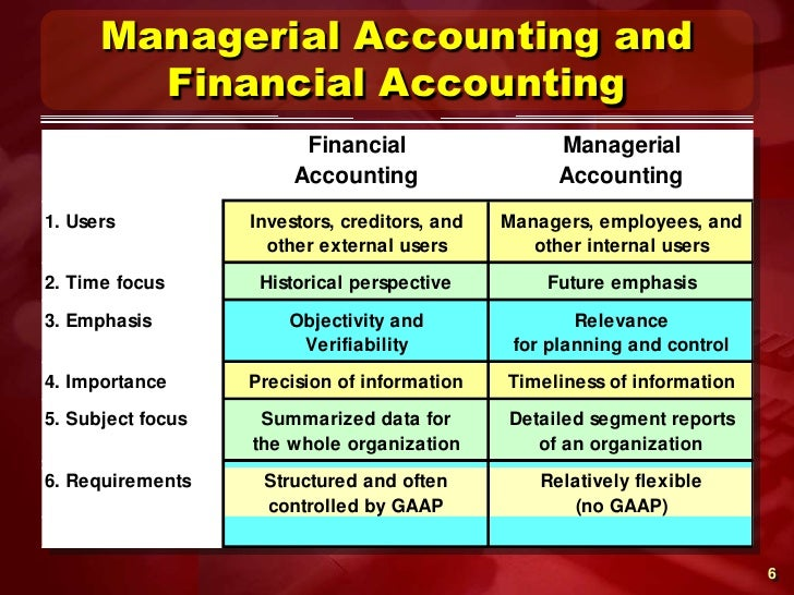financial managerial accounting Introduction to financial accounting from university of pennsylvania master the technical skills needed to analyze financial statements and disclosures for use in financial analysis, and.