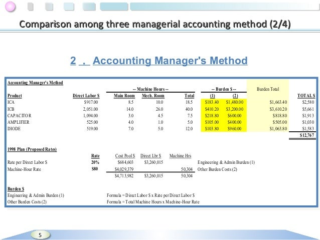 seligram managerial accounting Accounting: a managerial emphasis, 14th edition support decision-making in these environments, cost accounting systems also need to be redesigned through costing, relevant costs giberson's glass studio chapter 2 m – sep 8 cost allocation seligram, inc chapter 4 w – sep 10 activity-based costing and.