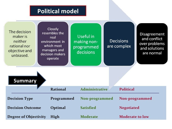 a summary of managerial decision making Decision making involves making a choice from a number of options—the school  implementing the decision figure 1 the decision-making process  summary, their.
