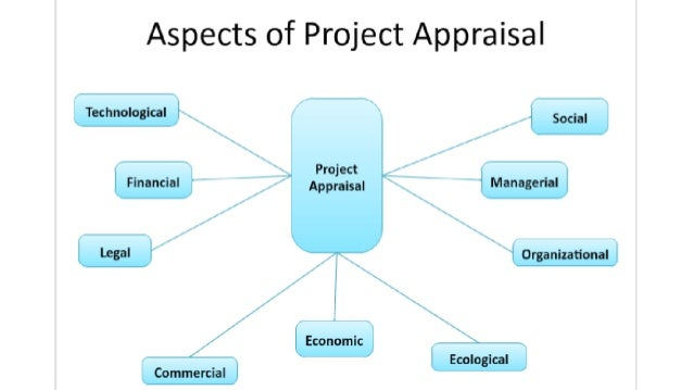 Aspects of Project Appraisal  Technological social _ _.  Project _ _ Financial _ 7 q Appraism _ 7 _ Managerial I-983' Orga...