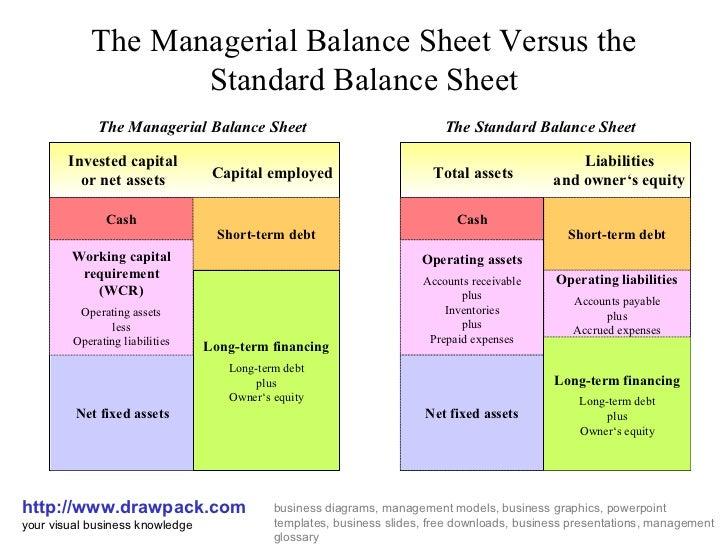 management accounting and balance sheet