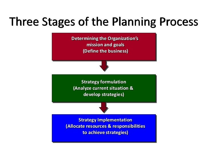 relationship between planning forecasting and decision making
