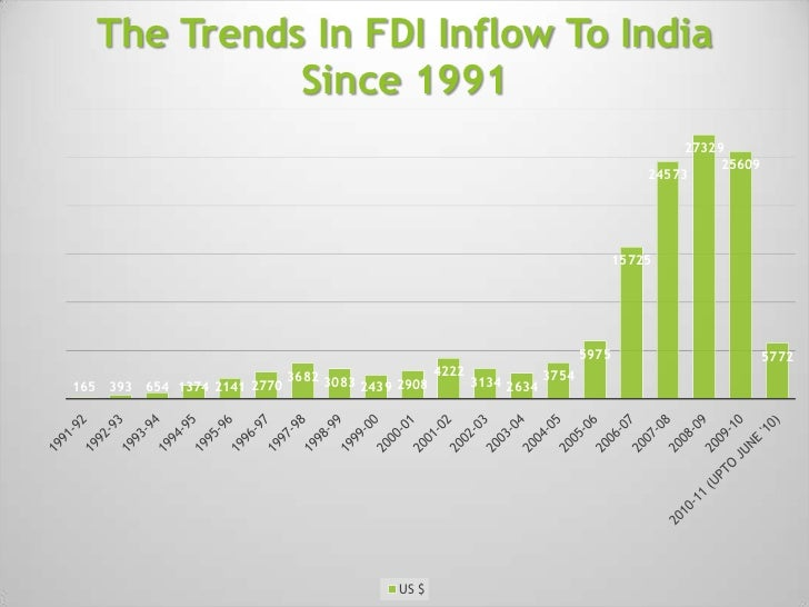 regional trends in fdi The aim of the article is to study the regional trends of investment policy in the   while, fdi flows to emerging economies will be able to recover after the growth.