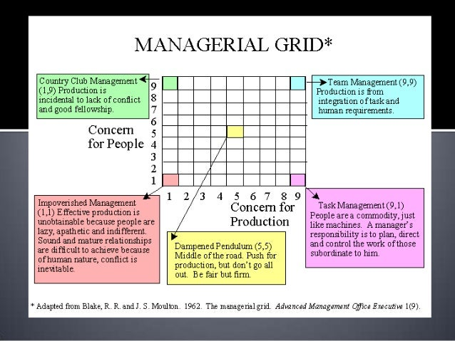 what is the leadership grid