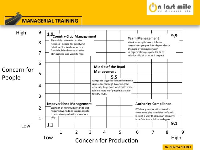 managerial grid In summary, the blake and mouton managerial grid is an x/y-axis grid that represents the degree to which managers have a concern for production and for people the degree to which a manager has.