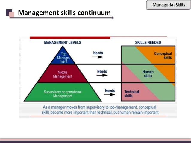 discuss the managerial skills needed at the different levels of management