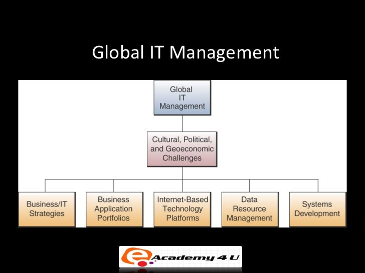 global knowledge management