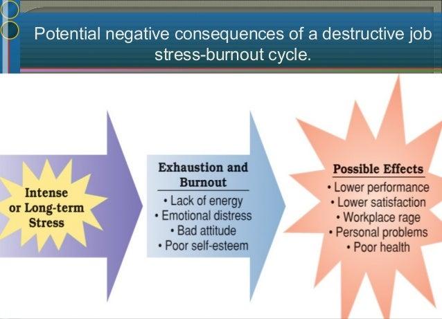 Stress Sources at Work (Internal & External) NonWork Demands FFaammiillyy DDeemmaannddss PPeerrssoonnaall DDeemmaannddss M...