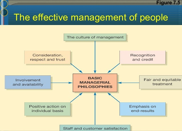 Old Manager  Thinks of self as manager or boss  Follows chain of command  Works within a set organizational structure N...