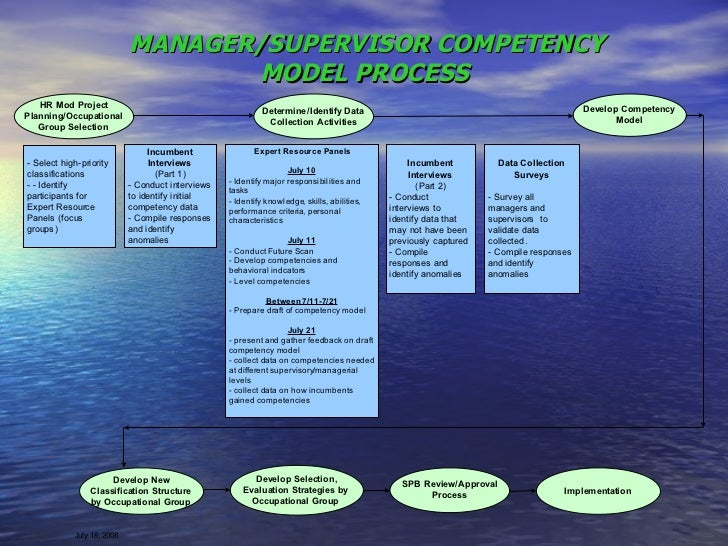 MANAGER/SUPERVISOR COMPETENCY MODEL PROCESS