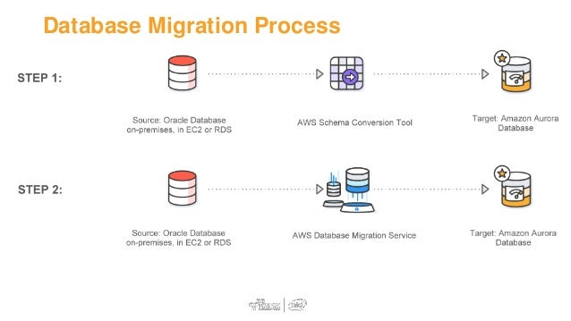 Managing a Database Migration Project