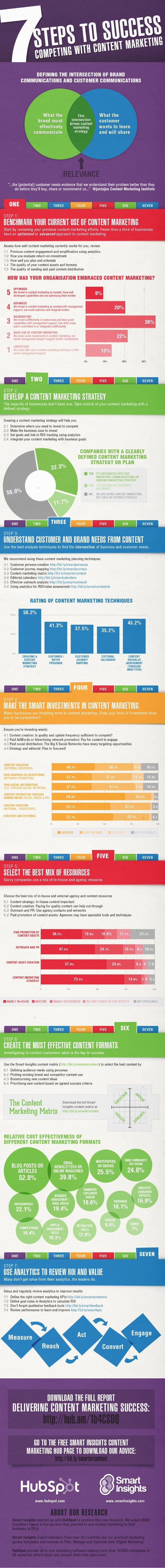Managing content marketing infographic