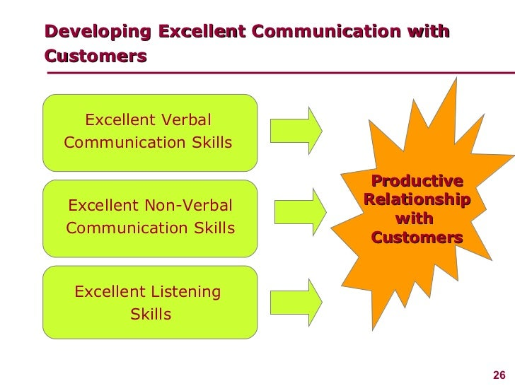 Managing Customer Service .  How Do You Define Excellent Customer Service