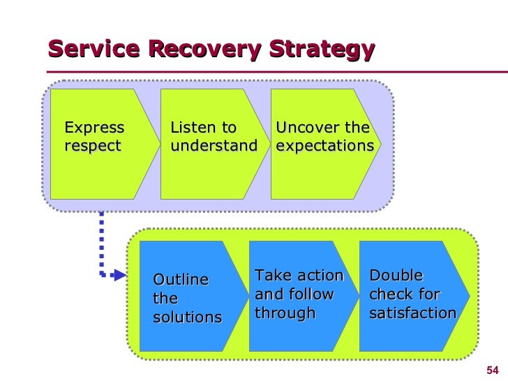 managing customer service It's vital to understand customer objectives and align them with the right tools and support processes through service level management.