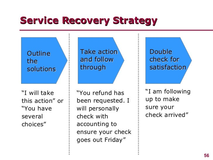 service delivery and service recovery strategy tourism essay An assessment of how well a delivered service conforms to the client's expectations service business operators often assess the service quality provided to their customers in order to improve their service, to quickly identify problems, and to better assess client satisfaction.