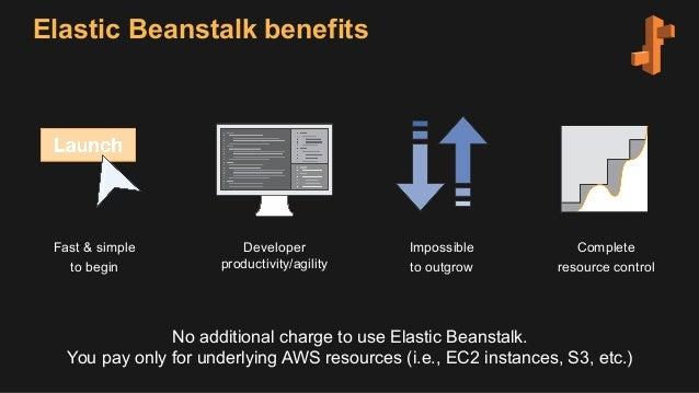Managing Docker Amp Ecs Based Applications With Aws Elastic