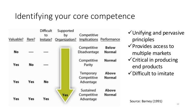 Identifying your core competence 12 Unifying and pervasive principles Provides access to multiple markets Critical in p...