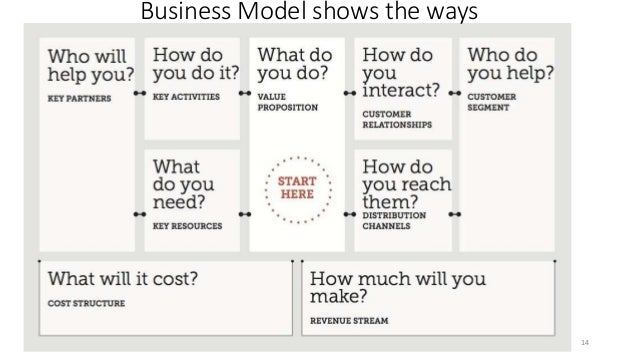 Business Model shows the ways 14