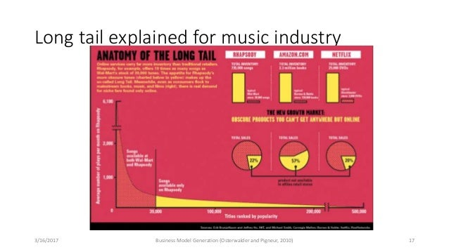 Long tail explained for music industry 3/16/2017 Business Model Generation (Osterwalder and Pigneur, 2010) 17