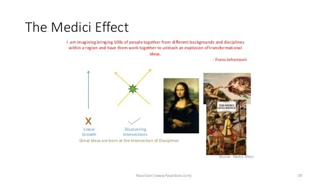 The Medici Effect 29 Great Ideas are born at the Intersection of Disciplines Linear Growth Discovering Intersections I am ...