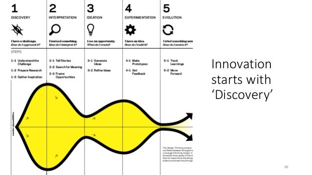 Innovation starts with 'Discovery' 38