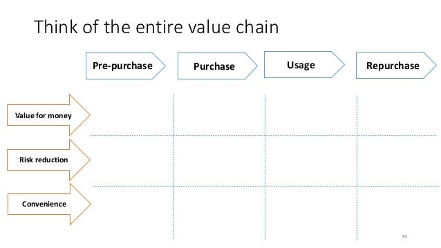 Think of the entire value chain 39 Pre-purchase Purchase Usage Repurchase Value for money Risk reduction Convenience