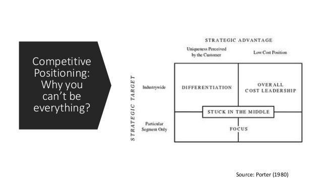 Competitive Positioning: Why you can't be everything? Source: Porter (1980)