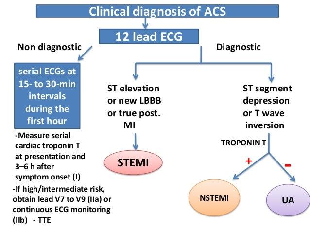 acute coronary syndrome pathophysiology pdf